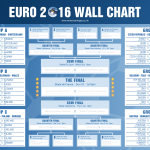 Euro 2016 Wall Chart to print out and complete for the Euro 2016 football championships, containing details on all the groups matches, times and locations.